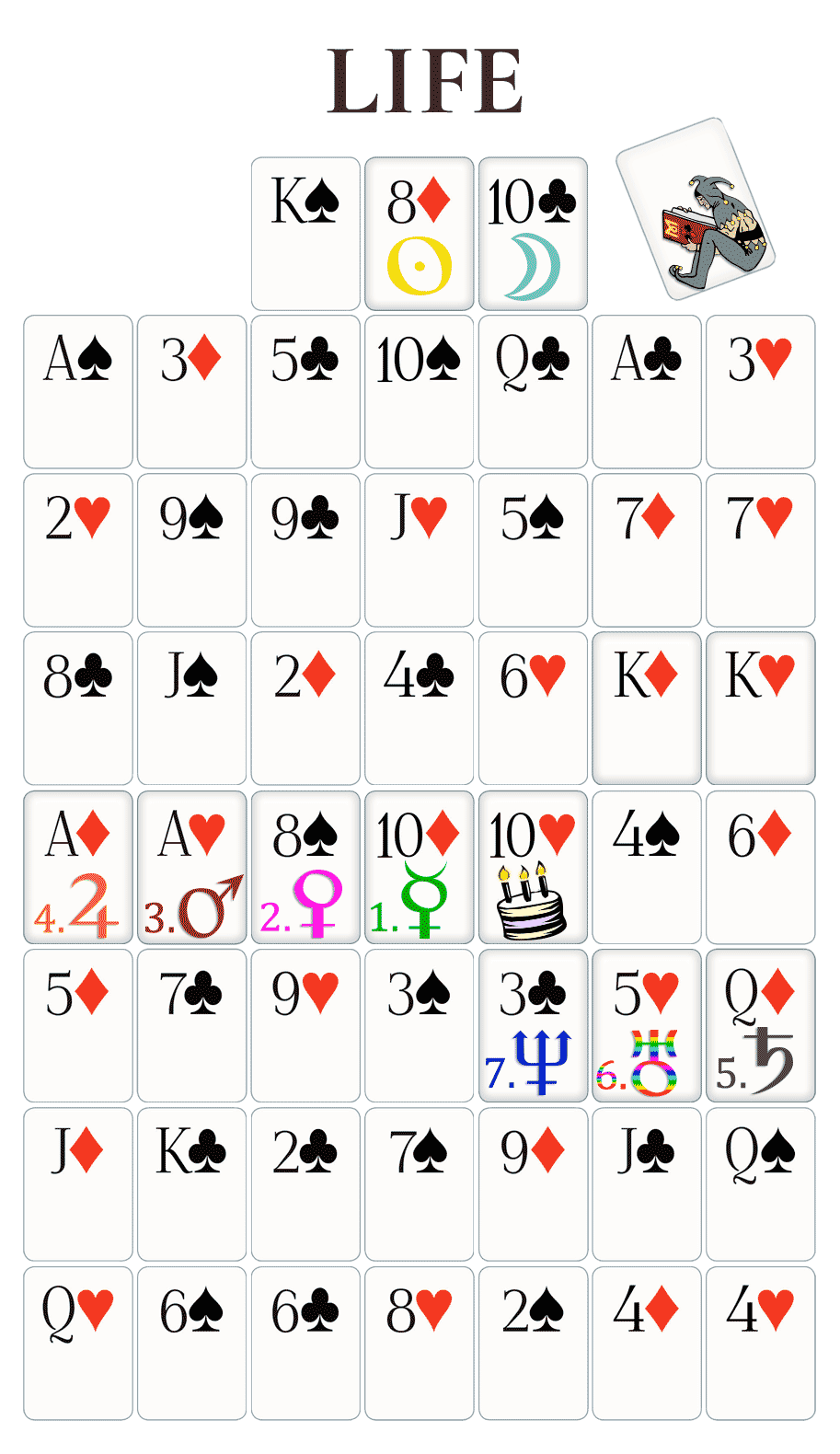 Life tablet illustrating the 7 major cards and the planetary players for the 10 of Heart