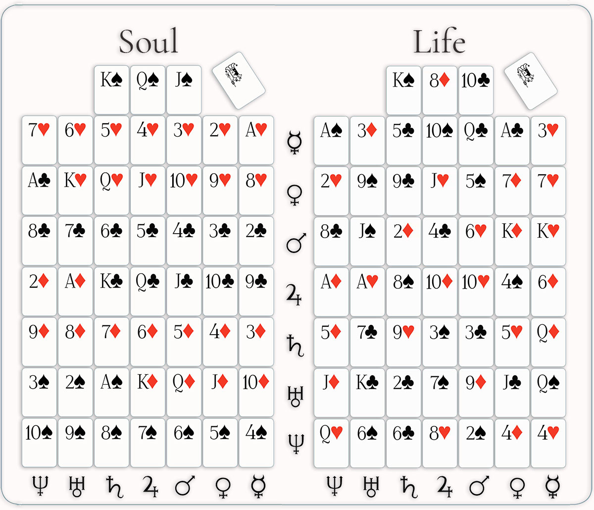 Metasymbology's soul and life tablets